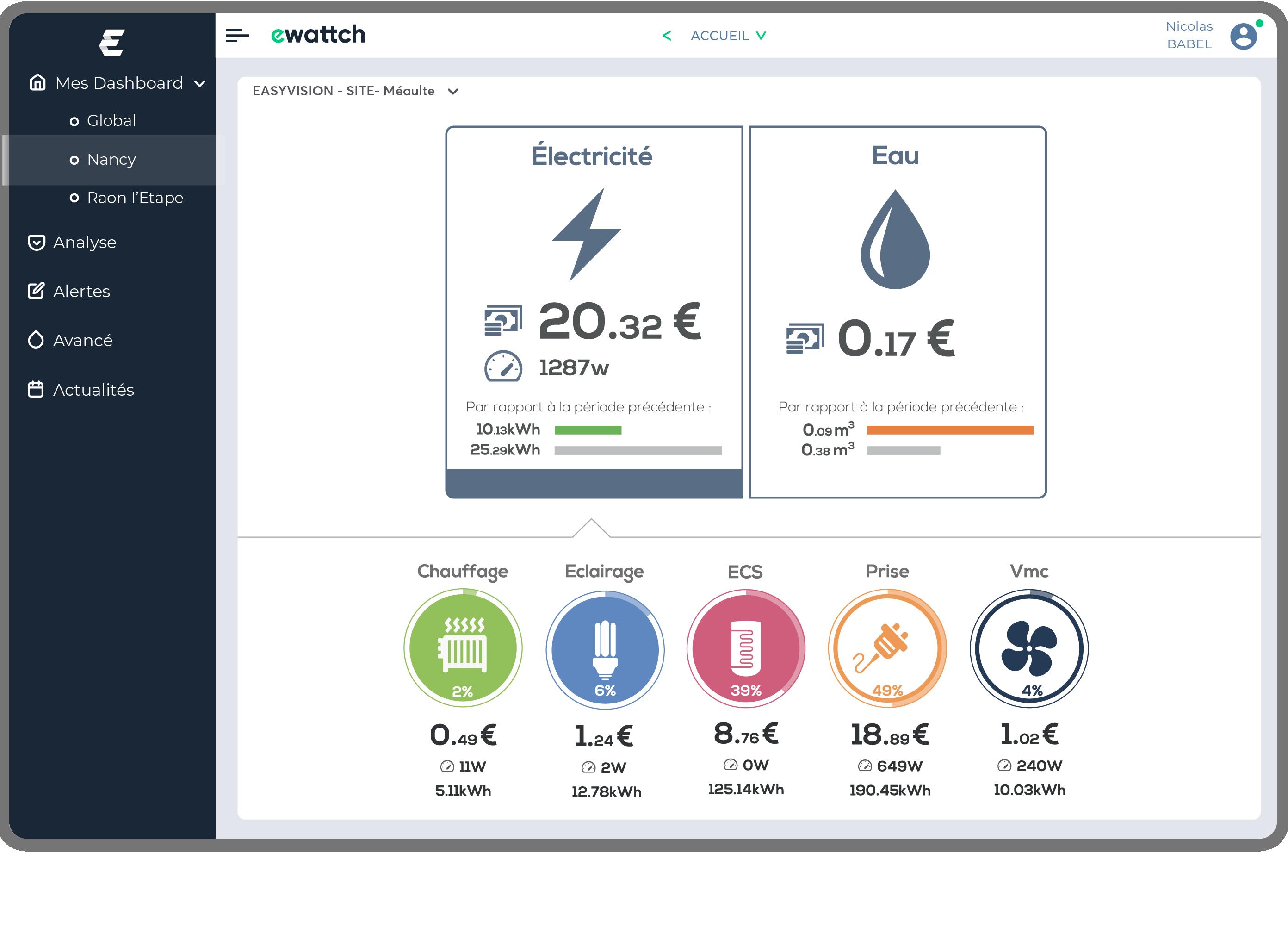 Smart Building - batiment connecté - batiment intelligent - tableau de performance énergétique - tableau de bord - efficacité énergétique