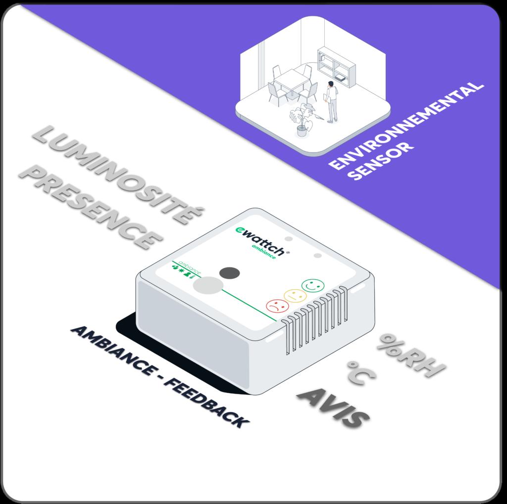 Capteur ambiance environnement luminosité, humidité, température - retour expérience utilisateur - sondage - Ewattch
